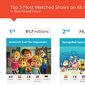 ALVINNN!!! and the Chipmunks, the most kids series watched in Europe